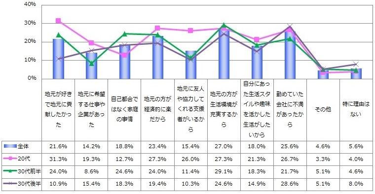 Uターン転職調査2014_図1