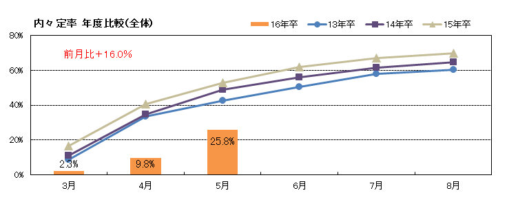 HP_0610内定率調査_5月グラフデータ