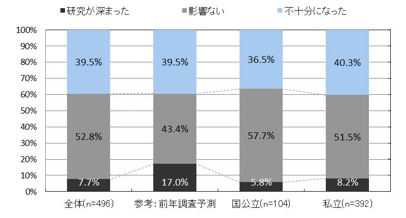 ②業界・職種・企業研究への影響