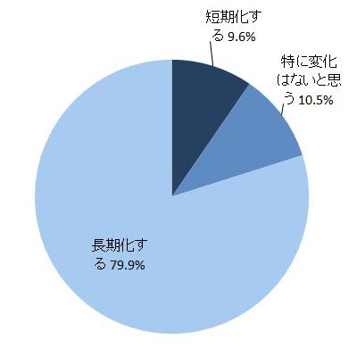 ②理系学生の就職活動期間への影響_corp