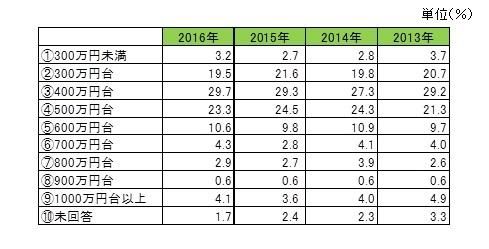 ⑧-1理想の年収(全体)表