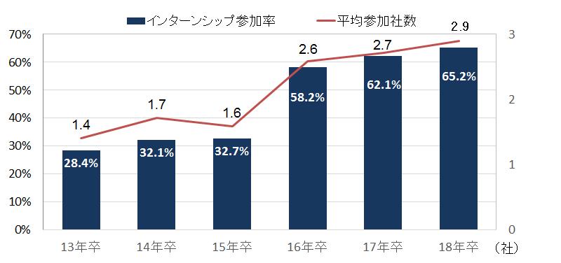 ②参加率と平均参加社数